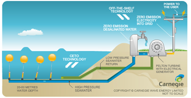 ceto wave energy