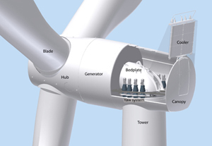 siemens direct drive turbine